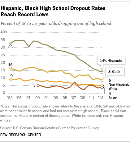 Hispanic and Black High School Dropout Rates Lowest on Record
