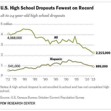 Young Dropout Population Lowest on Record