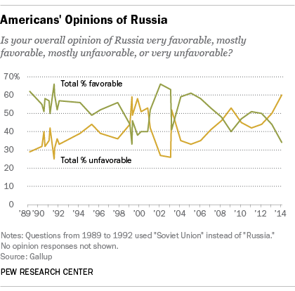 U.S. Views of Russia