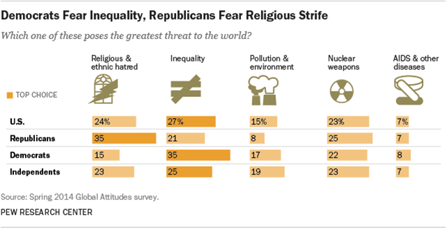 Democrats Fear Inequality, Republicans Fear Religious Strife