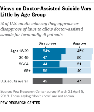 Views on doctor-assisted suicide vary little by age group