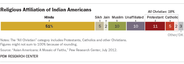 Religious affiliation of Indian Americans