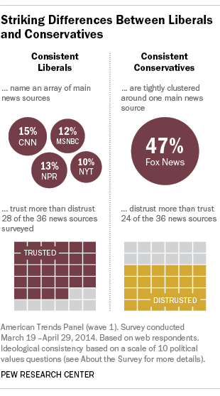 Conservative, Liberal News Consumers