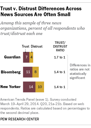 Trust and Distrust of News Sources, by Group