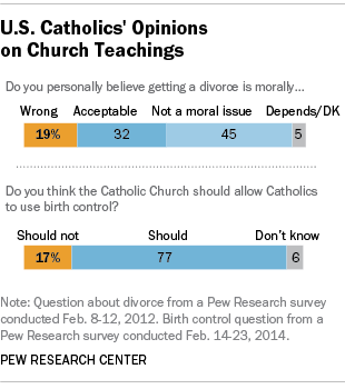 Catholics' Views on Divorce, Birth Control