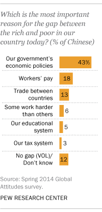 Which is the most important reason for the gap between the rich and poor in our country today?