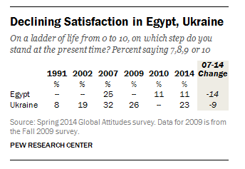 Publics in Egypt and Ukraine show decline in life satisfaction