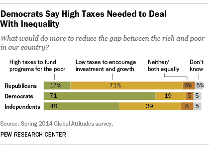 Democrats say high taxes to fund programs to help the poor would contribute to closing the rich-poor gap