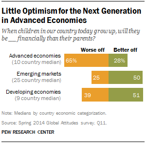 Global Economic Optimism