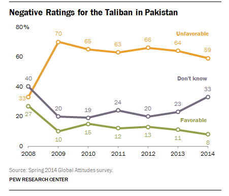 Negative Ratings for the Taliban in Pakistan