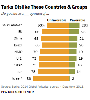 Turks Views of Other Countries