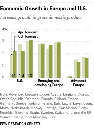 US&EUconfidence2