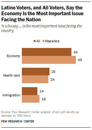 Latino Voters' Priorities
