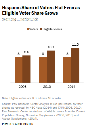 Latino Midterm Voters