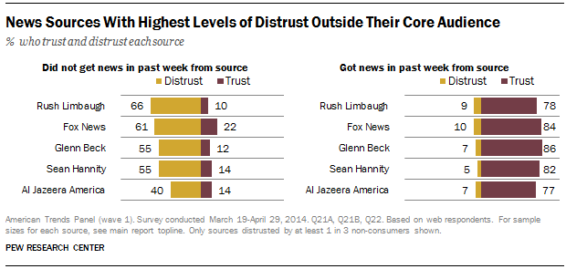 Distrust of News Sources