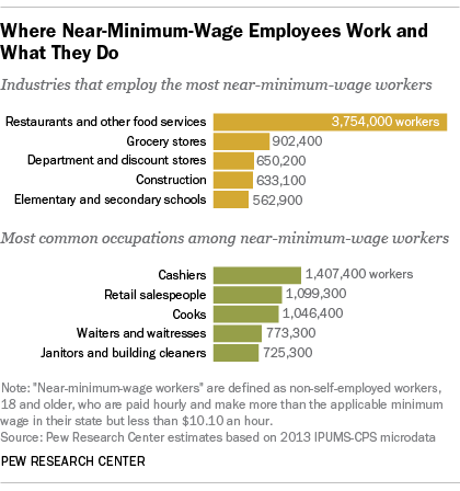 restaurant workers most near minimum wage