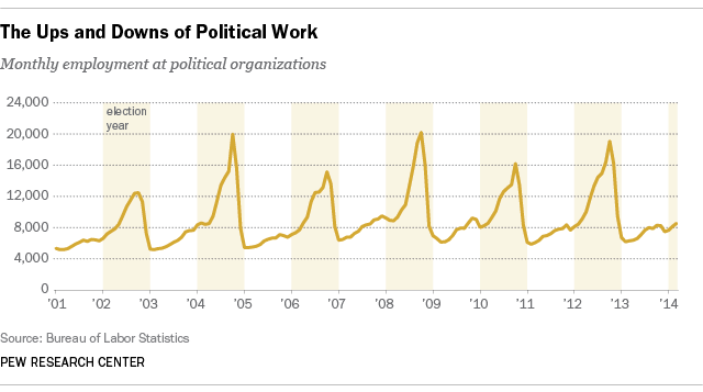 Employment at Political Organizations