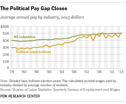 Pay at Political Organizations