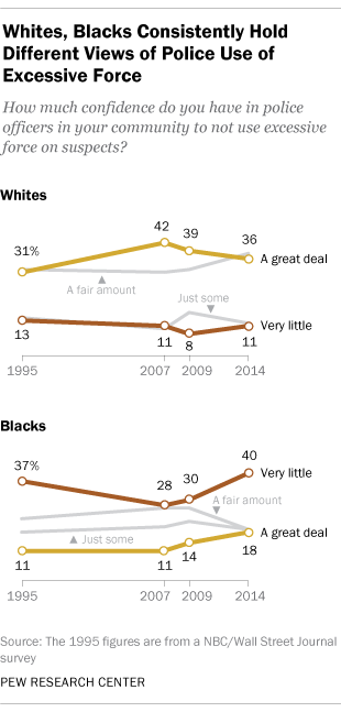 Whites, blacks consistently hold different views of police use of excessive force.
