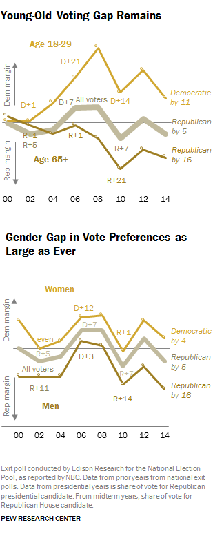 2014 Midterm Exit Polls, Gender & Age Gaps