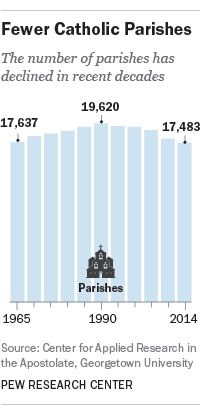 The number of Catholic parishes is on the decline.