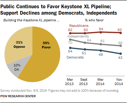 Majority of Americans favor construction of the Keystone pipeline.