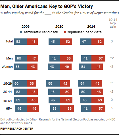 2014 Midterm Exit Poll, Gender