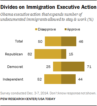 The public is divided over President Obama's recent executive action that expands the number of undocumented immigrants permitted to stay and work in the U.S