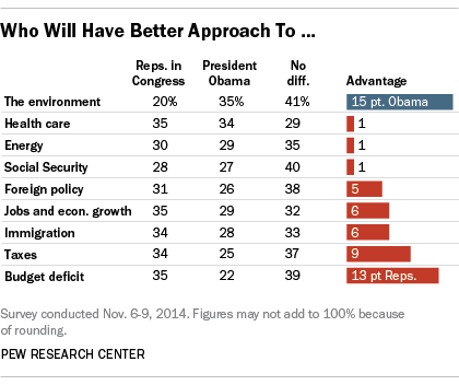 Across nine issues tested, President Obama has a clear advantage over congressional Republicans on only one: 35% say he has the better approach on the environment, while just 20% prefer the Republican approach.