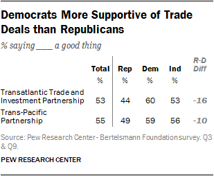 Republicans and Democrats are divided in views of two major trade pacts: TIPP and TPP