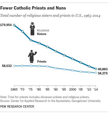 The number of Catholic priests and nuns is declining.