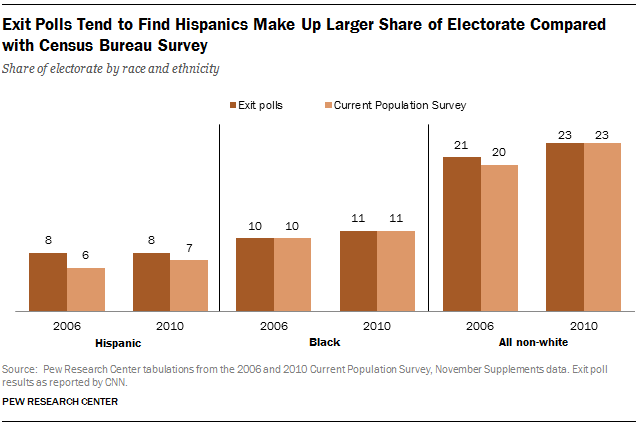 FT_hispanic-electorate-exit-poll-estimates3