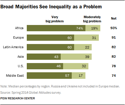 people in US, Europe, Africa, Asia see inequality as problem