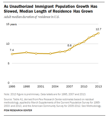 The slowdown in new arrivals of unauthorized immigrants means that those who remain are more likely to be long-term residents, and to live with their U.S.-born children.