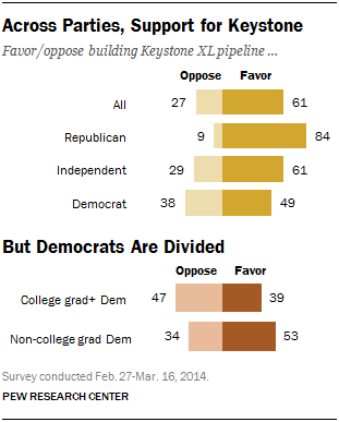 Most Americans support construction of Keystone Pipeline, but Democrats are divided