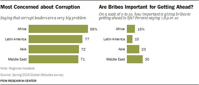 Global worries about corruption are on the rise