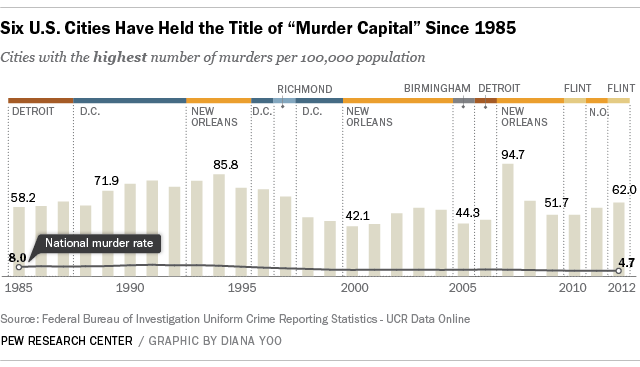 "Six cities have held the title of ""Murder Capital"" since 1985"