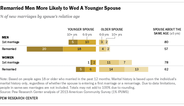 men more likely to remarry woman much younger
