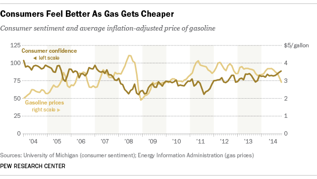gas prices consumer confidence