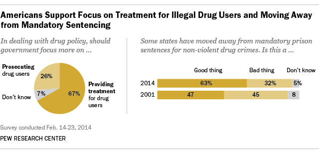 War on Drugs Public Opinion