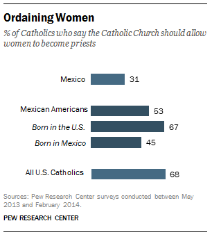 Views on Ordaining Women