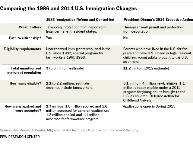 FT_14.12.8_immigrationCompare