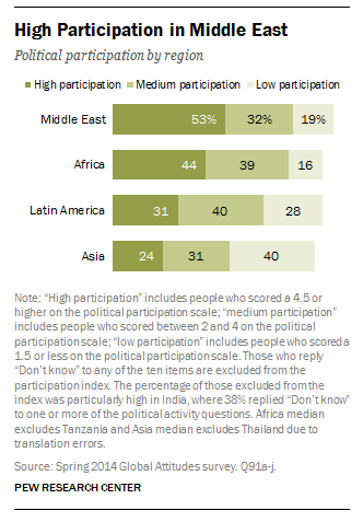 The Middle East displays relatively high rates of participation among developing and emerging nations in the regions surveyed