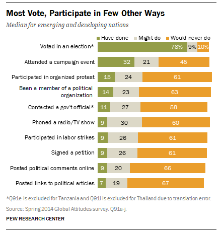Most people in developing and emerging nations view, but fewer participate politically in other ways