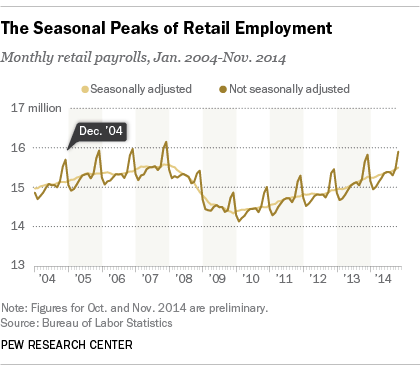 Seasonal_retail1