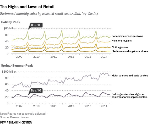 seasonal sales patterns of selected retail sectors