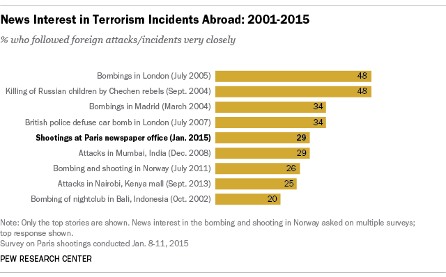 News interest in terrorist incidents abroad: 2001-2015