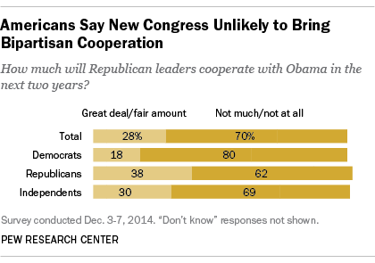 Bipartisan Cooperation in Congress?