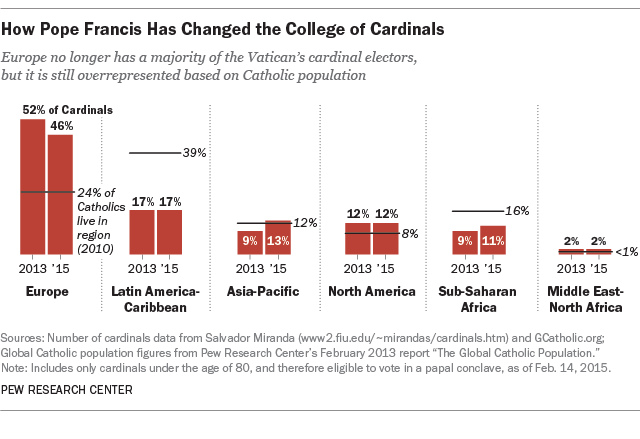 How Pope Francis has changed the College of Cardinals