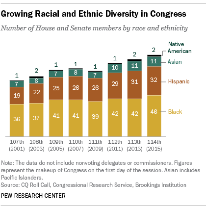 114th Congress, By Race